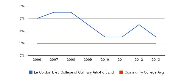 Le Cordon Bleu College of Culinary Arts-Portland Asian&nbsp(2006-2013)