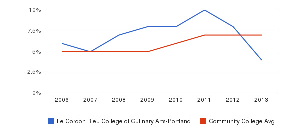 Le Cordon Bleu College of Culinary Arts-Portland Hispanic&nbsp(2006-2013)