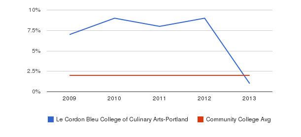 Le Cordon Bleu College of Culinary Arts-Portland More&nbsp(2009-2013)