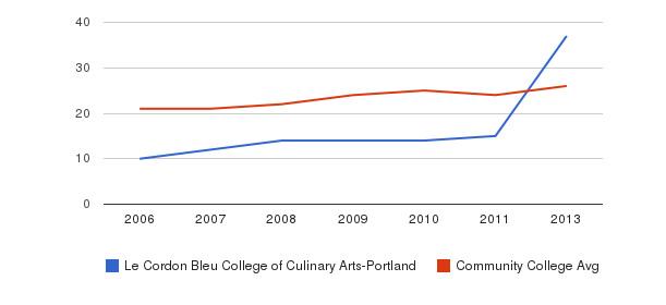 Le Cordon Bleu College of Culinary Arts-Portland student staff&nbsp(2006-2013)