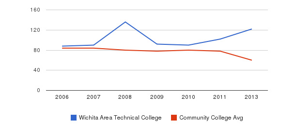 Wichita Area Technical College Total Faculty&nbsp(2006-2013)