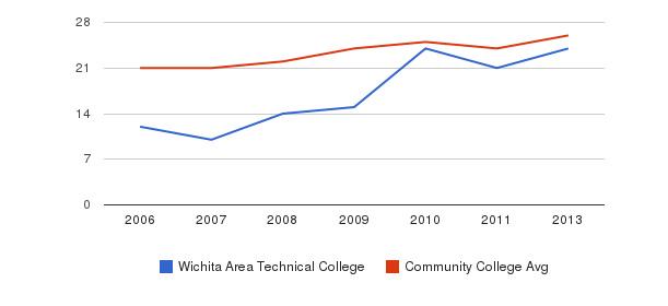 Wichita Area Technical College student staff&nbsp(2006-2013)