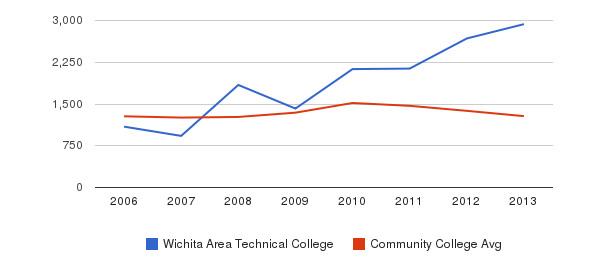 Wichita Area Technical College Total Enrollment&nbsp(2006-2013)