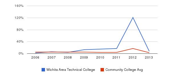 Wichita Area Technical College Unknown&nbsp(2006-2013)