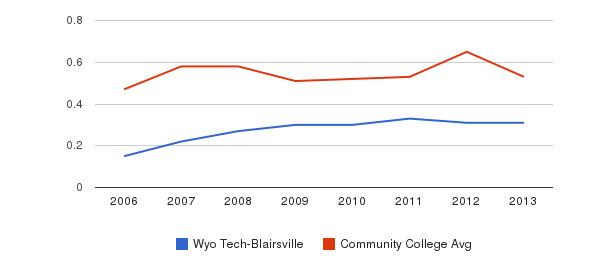 Wyo Tech-Blairsville Diversity Score&nbsp(2006-2013)