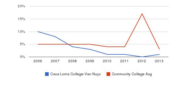 Casa Loma College-Van Nuys Unknown&nbsp(2006-2013)