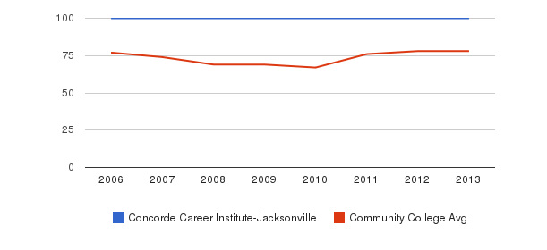 Concorde Career Institute-Jacksonville Percent Admitted&nbsp(2006-2013)