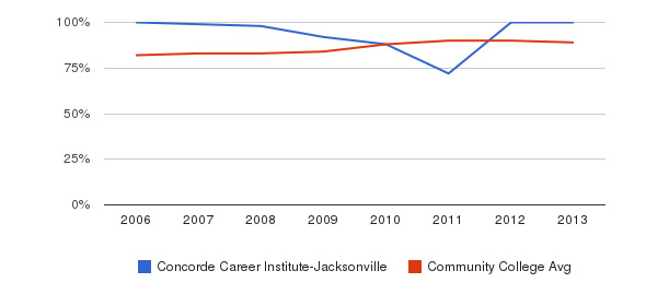 Concorde Career Institute-Jacksonville % Students Receiving Some Financial Aid&nbsp(2006-2013)