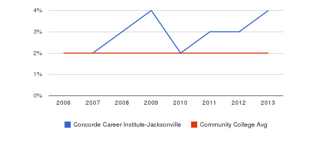 Concorde Career Institute-Jacksonville Asian&nbsp(2006-2013)