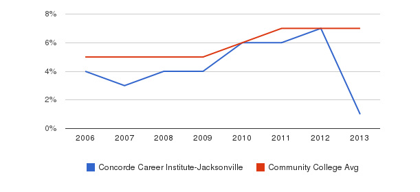 Concorde Career Institute-Jacksonville Hispanic&nbsp(2006-2013)