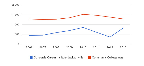 Concorde Career Institute-Jacksonville Total Enrollment&nbsp(2006-2013)