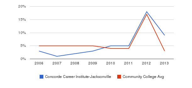 Concorde Career Institute-Jacksonville Unknown&nbsp(2006-2013)