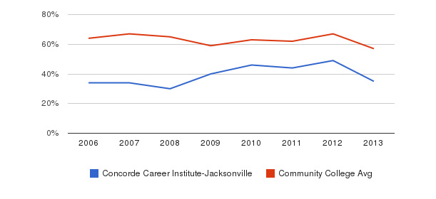 Concorde Career Institute-Jacksonville White&nbsp(2006-2013)