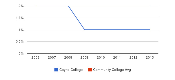 Coyne College Asian&nbsp(2006-2013)