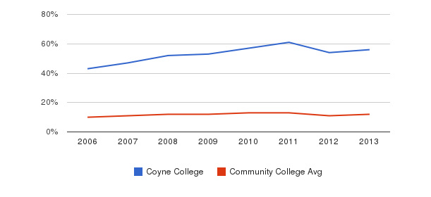 Coyne College Black&nbsp(2006-2013)