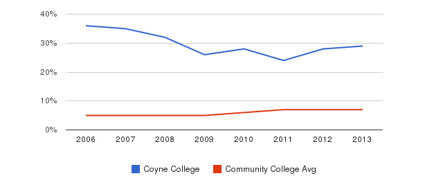 Coyne College Hispanic&nbsp(2006-2013)