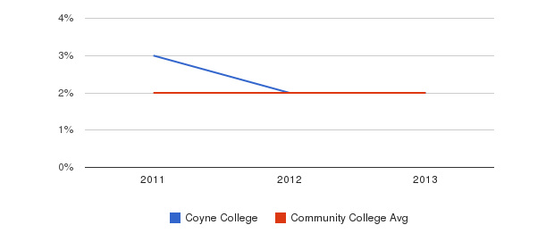 Coyne College More&nbsp(2011-2013)