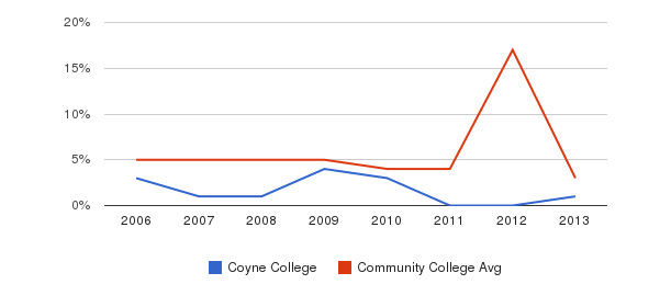 Coyne College Unknown&nbsp(2006-2013)