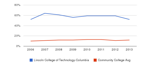 Lincoln College of Technology-Columbia Black&nbsp(2006-2013)