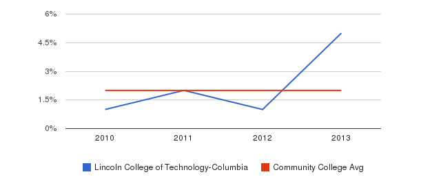 Lincoln College of Technology-Columbia More&nbsp(2010-2013)