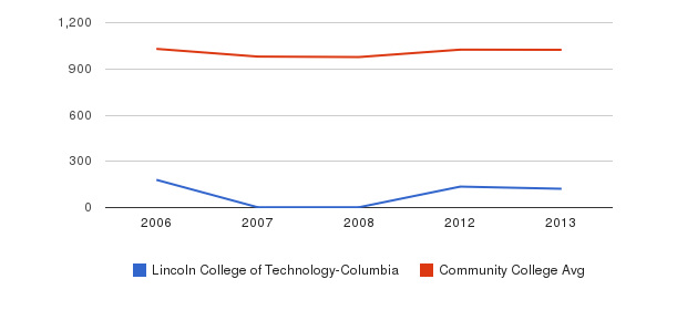 Lincoln College of Technology-Columbia Part-Time Students&nbsp(2006-2013)