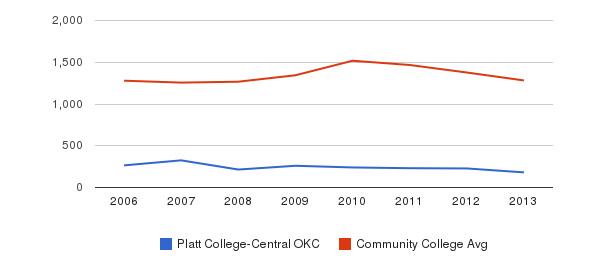 Platt College-Central OKC Total Enrollment&nbsp(2006-2013)