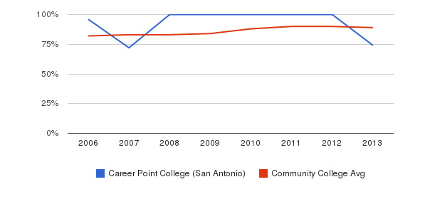 Career Point College (San Antonio) % Students Receiving Some Financial Aid&nbsp(2006-2013)