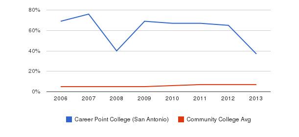 Career Point College (San Antonio) Hispanic&nbsp(2006-2013)