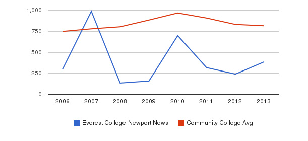 Everest College-Newport News Full-Time Students&nbsp(2006-2013)