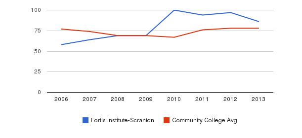 Fortis Institute-Scranton Percent Admitted&nbsp(2006-2013)