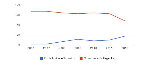 Fortis Institute-Scranton Total Faculty&nbsp(2006-2013)