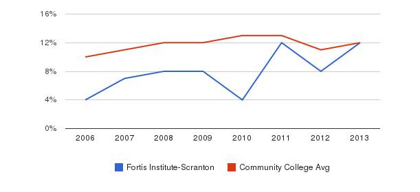 Fortis Institute-Scranton Black&nbsp(2006-2013)