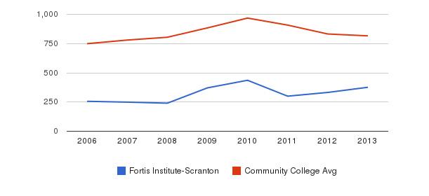 Fortis Institute-Scranton Full-Time Students&nbsp(2006-2013)