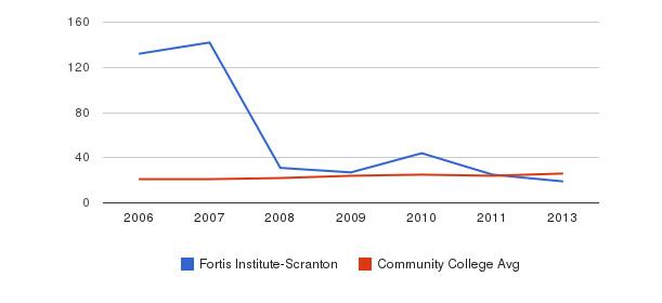 Fortis Institute-Scranton student staff&nbsp(2006-2013)