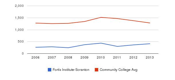 Fortis Institute-Scranton Total Enrollment&nbsp(2006-2013)