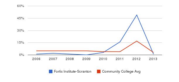 Fortis Institute-Scranton Unknown&nbsp(2006-2013)