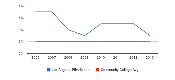 Los Angeles Film School Asian&nbsp(2006-2013)