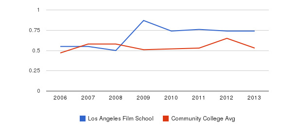 Los Angeles Film School Diversity Score&nbsp(2006-2013)