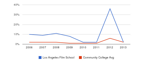 Los Angeles Film School non_resident&nbsp(2006-2013)