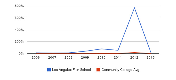 Los Angeles Film School Unknown&nbsp(2006-2013)