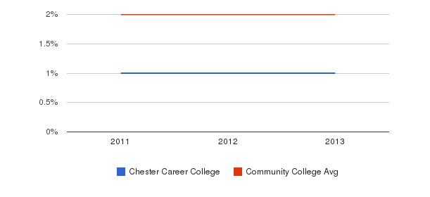 Chester Career College Asian&nbsp(2011-2013)