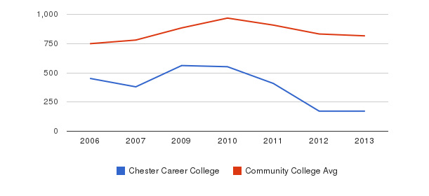 Chester Career College Full-Time Students&nbsp(2006-2013)