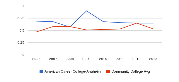 American Career College-Anaheim Diversity Score&nbsp(2006-2013)