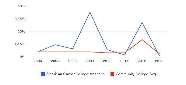 American Career College-Anaheim Unknown&nbsp(2006-2013)