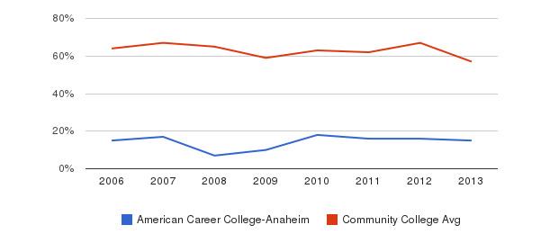 American Career College-Anaheim White&nbsp(2006-2013)