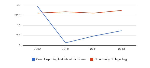 Court Reporting Institute of Louisiana student staff&nbsp(2009-2013)