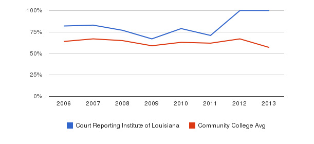 Court Reporting Institute of Louisiana White&nbsp(2006-2013)