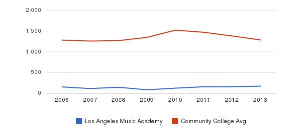 Los Angeles Music Academy Total Enrollment&nbsp(2006-2013)