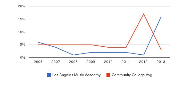 Los Angeles Music Academy Unknown&nbsp(2006-2013)