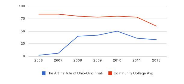 The Art Institute of Ohio-Cincinnati Total Faculty&nbsp(2006-2013)